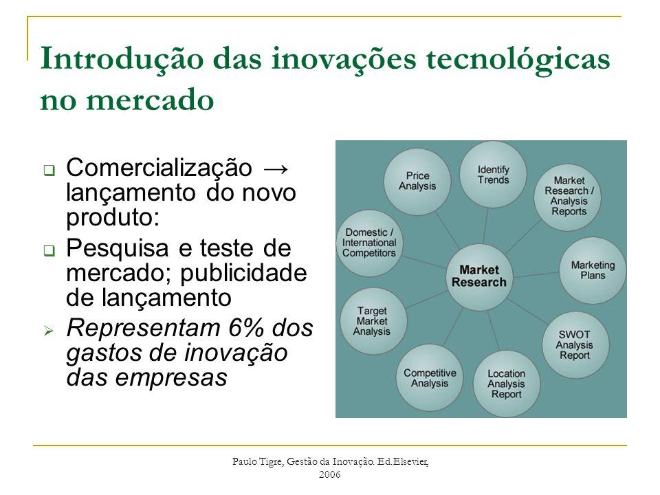 Introdução das inovações tecnológicas no mercado Comercialização lançamento do novo produto: Pesquisa e teste de mercado; publicidade de lançamento Re