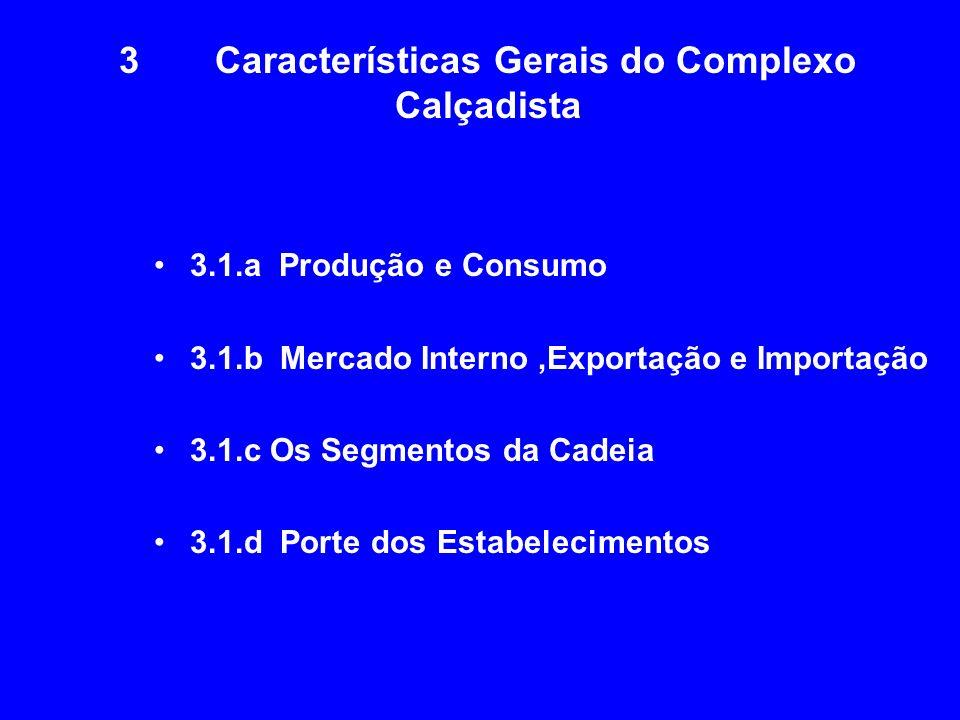3Características Gerais do Complexo Calçadista 3.1.a Produção e Consumo 3.1.b Mercado Interno,Exportação e Importação 3.1.c Os Segmentos da Cadeia 3.1
