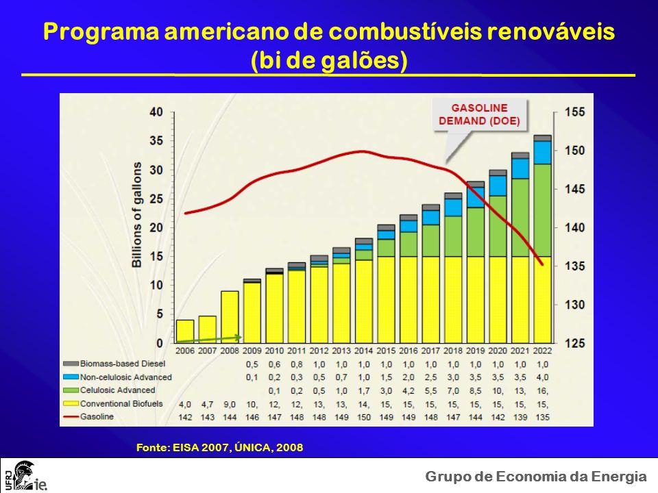 Grupo de Economia da Energia Programa americano de combustíveis renováveis (bi de galões) Fonte: EISA 2007, ÚNICA, 2008
