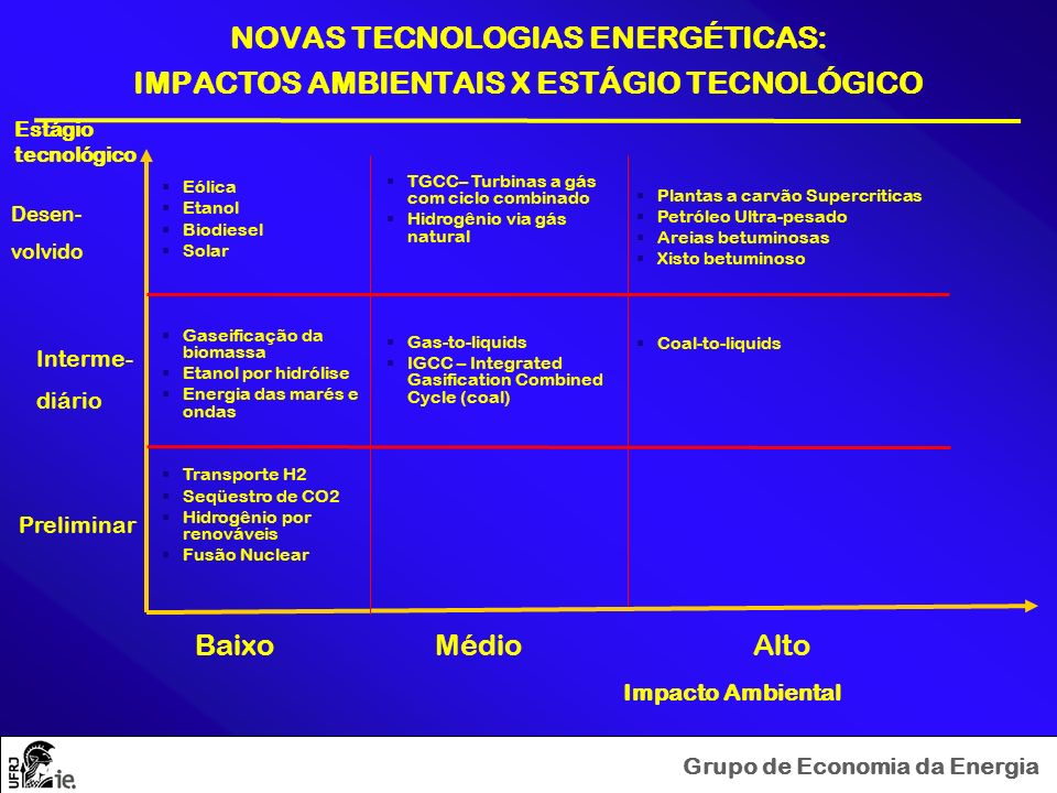 Grupo de Economia da Energia NOVAS TECNOLOGIAS ENERGÉTICAS: IMPACTOS AMBIENTAIS X ESTÁGIO TECNOLÓGICO Impacto Ambiental Baixo Médio Alto Estágio tecno