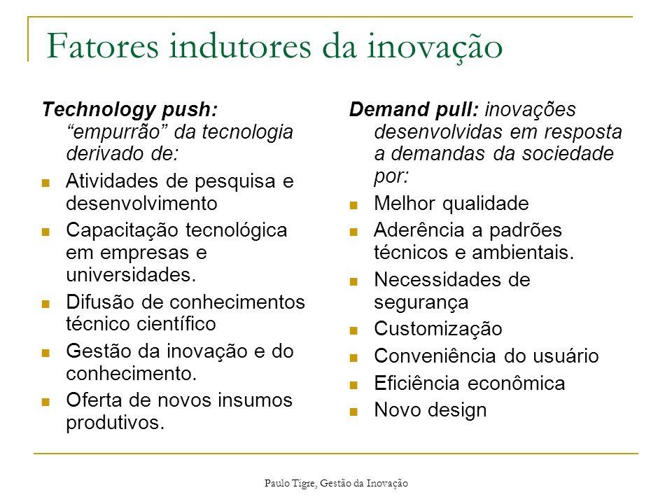 Paulo Tigre, Gestão da Inovação Fatores indutores da inovação Technology push: empurrão da tecnologia derivado de: Atividades de pesquisa e desenvolvi