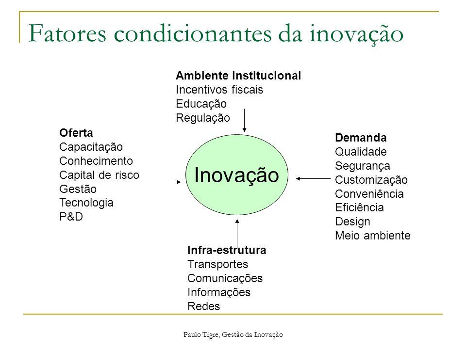 Paulo Tigre, Gestão da Inovação Inovação Oferta Capacitação Conhecimento Capital de risco Gestão Tecnologia P&D Demanda Qualidade Segurança Customizaç