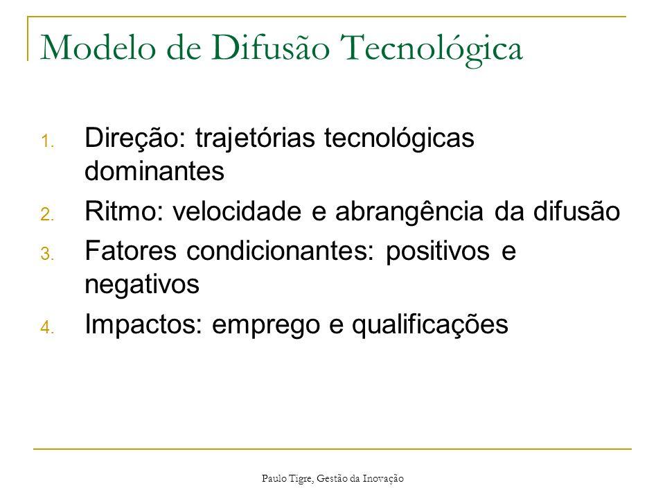 Paulo Tigre, Gestão da Inovação Modelo de Difusão Tecnológica 1. Direção: trajetórias tecnológicas dominantes 2. Ritmo: velocidade e abrangência da di
