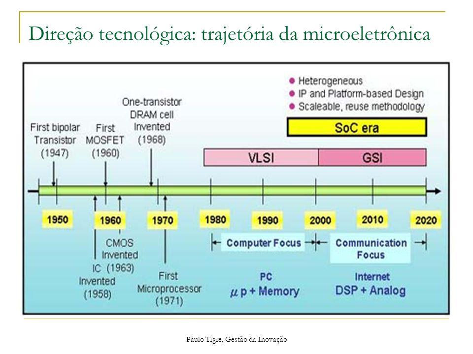 Paulo Tigre, Gestão da Inovação Direção tecnológica: trajetória da microeletrônica