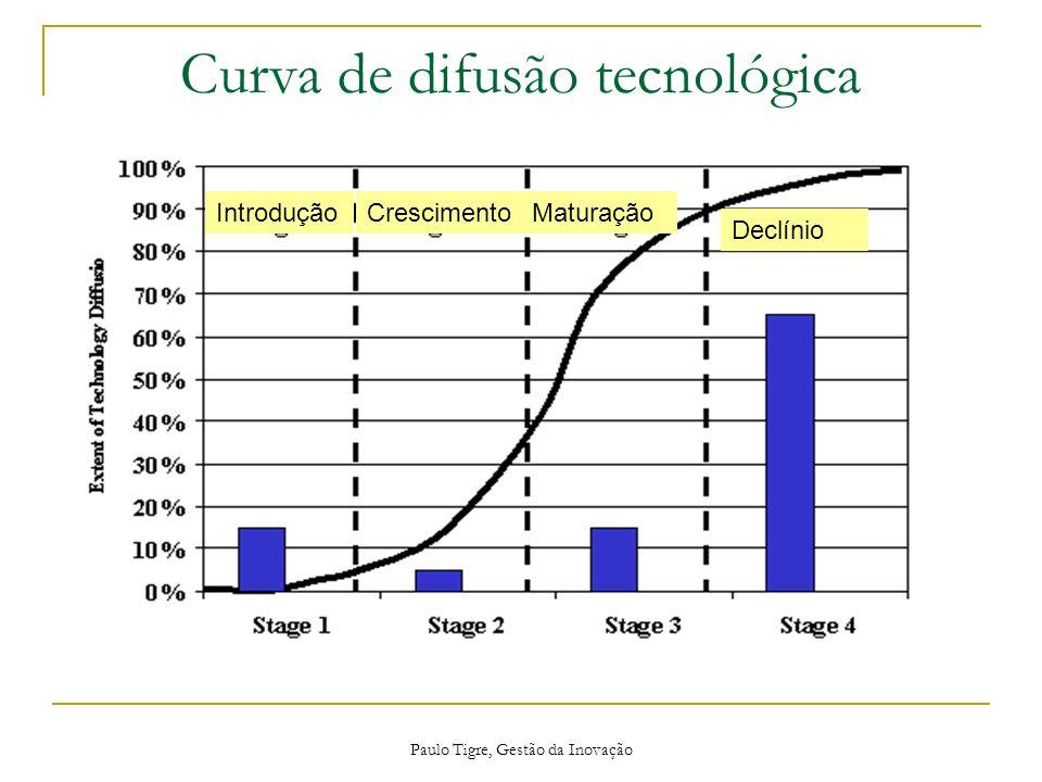 Paulo Tigre, Gestão da Inovação Curva de difusão tecnológica IntroduçãoCrescimentoMaturação Declínio