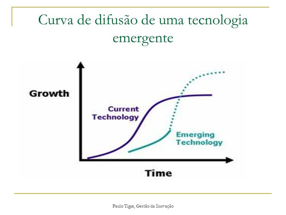 Paulo Tigre, Gestão da Inovação Curva de difusão de uma tecnologia emergente