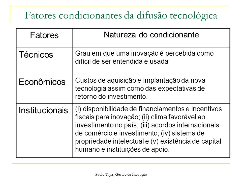 Fatores condicionantes da difusão tecnológica Fatores Natureza do condicionante Técnicos Grau em que uma inovação é percebida como difícil de ser ente