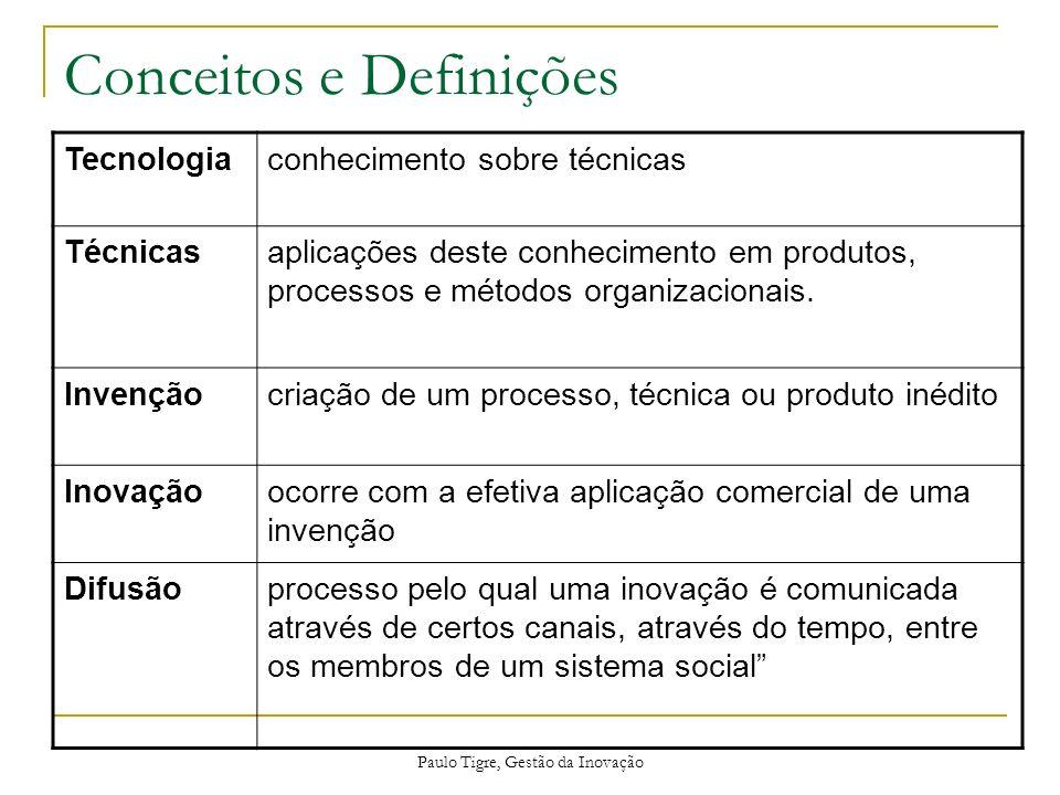 Paulo Tigre, Gestão da Inovação Conceitos e Definições Tecnologiaconhecimento sobre técnicas Técnicasaplicações deste conhecimento em produtos, proces