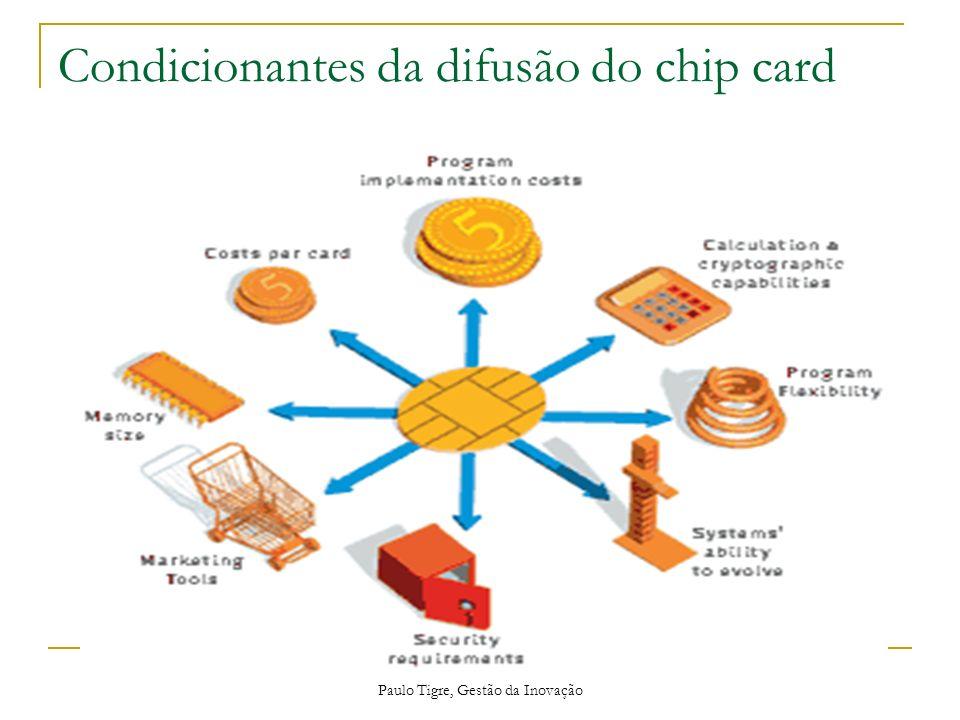 Paulo Tigre, Gestão da Inovação Condicionantes da difusão do chip card