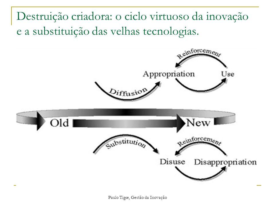 Paulo Tigre, Gestão da Inovação Destruição criadora: o ciclo virtuoso da inovação e a substituição das velhas tecnologias.