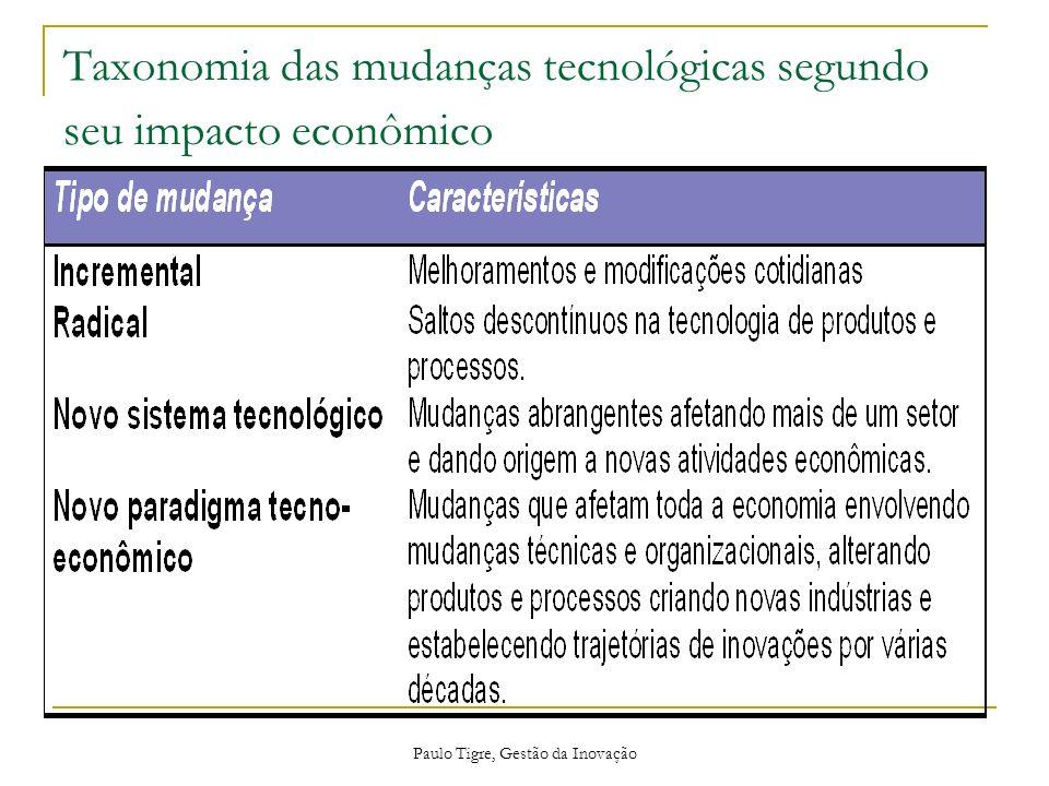 Paulo Tigre, Gestão da Inovação Tipos de Inovações Inovação em produtos Produtos que diferem significativamente de todos os previamente produzidos pela empresa.