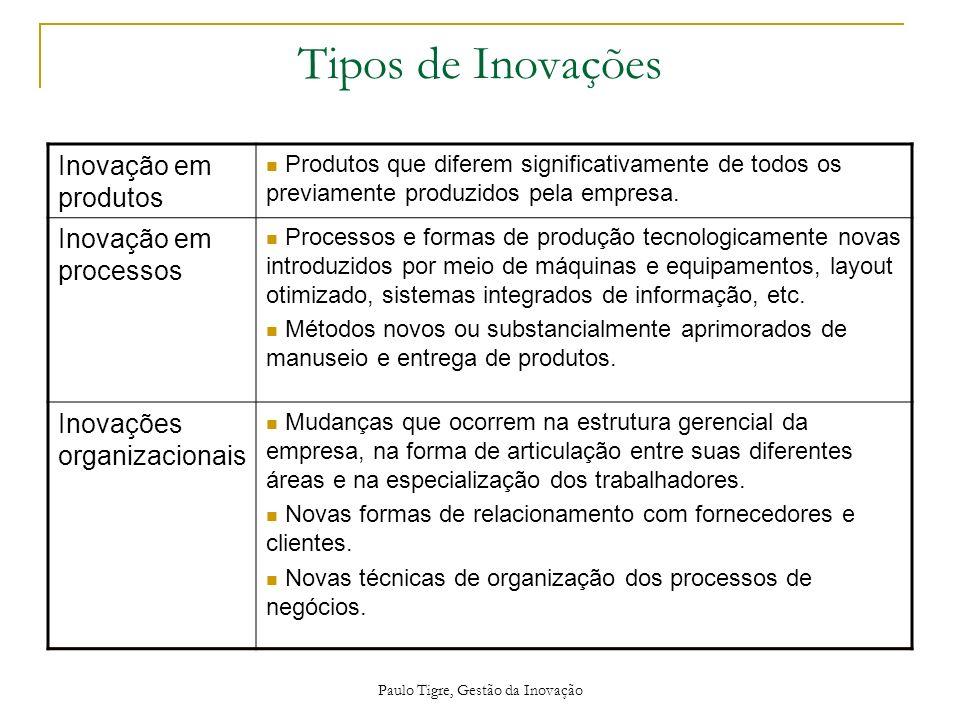 Paulo Tigre, Gestão da Inovação Tipos de Inovações Inovação em produtos Produtos que diferem significativamente de todos os previamente produzidos pel