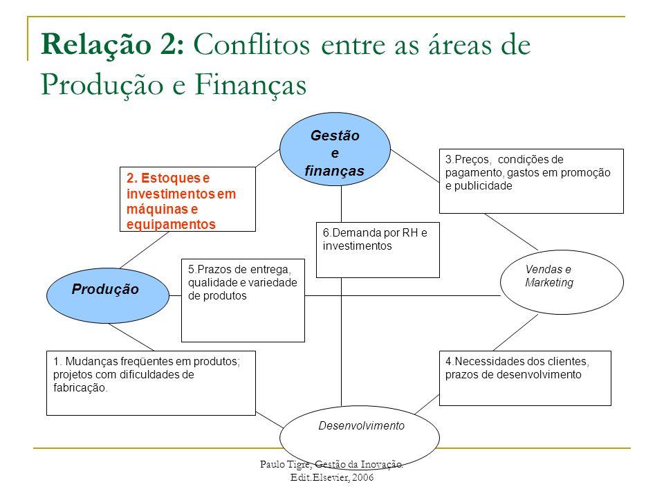 Relação 3: Conflitos entre Finanças e Marketing Gestão e finanças Produção Vendas e Marketin g Desenvolvimento 3.Preços, condições de pagamento, gastos em promoção e publicidade 4.Necessidades dos clientes, prazos de desenvolvimento 1.