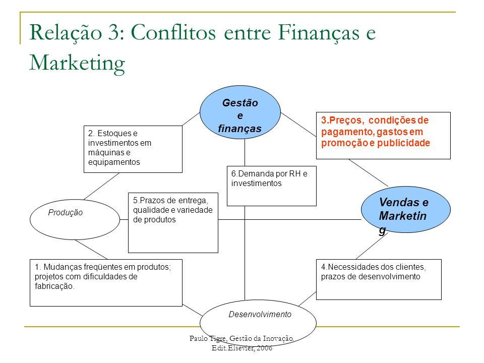 Relação 4: Conflitos entre Marketing e Tecnologia Gestão e finanças Produção Vendas e Marketing Tecnologia 3.Preços, condições de pagamento, gastos em promoção e publicidade 4.Necessidades dos clientes, prazos de desenvolvimento 1.