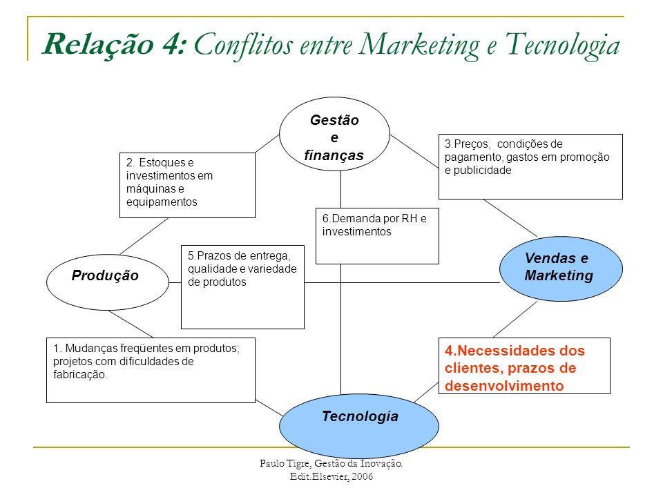 Relação 5: Conflitos entre Marketing e Produção Gestão e finanças Produção Vendas e Marketing Tecnologia 3.Preços, condições de pagamento, gastos em promoção e publicidade 4.Necessidades dos clientes, prazos de desenvolvimento 1.