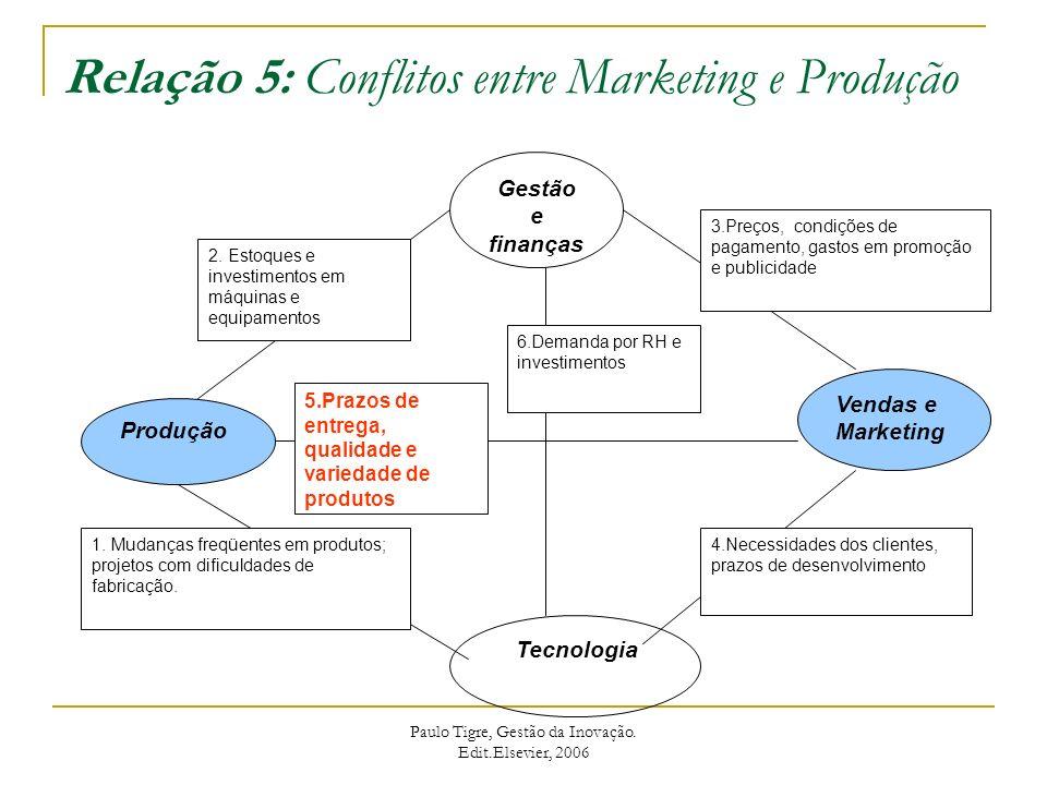 Relação 6: Conflitos entre Tecnologia e Finanças Gestão e finanças Produção Vendas e Marketing Tecnologia 3.Preços, condições de pagamento, gastos em promoção e publicidade 4.Necessidades dos clientes, prazos de desenvolvimento 1.