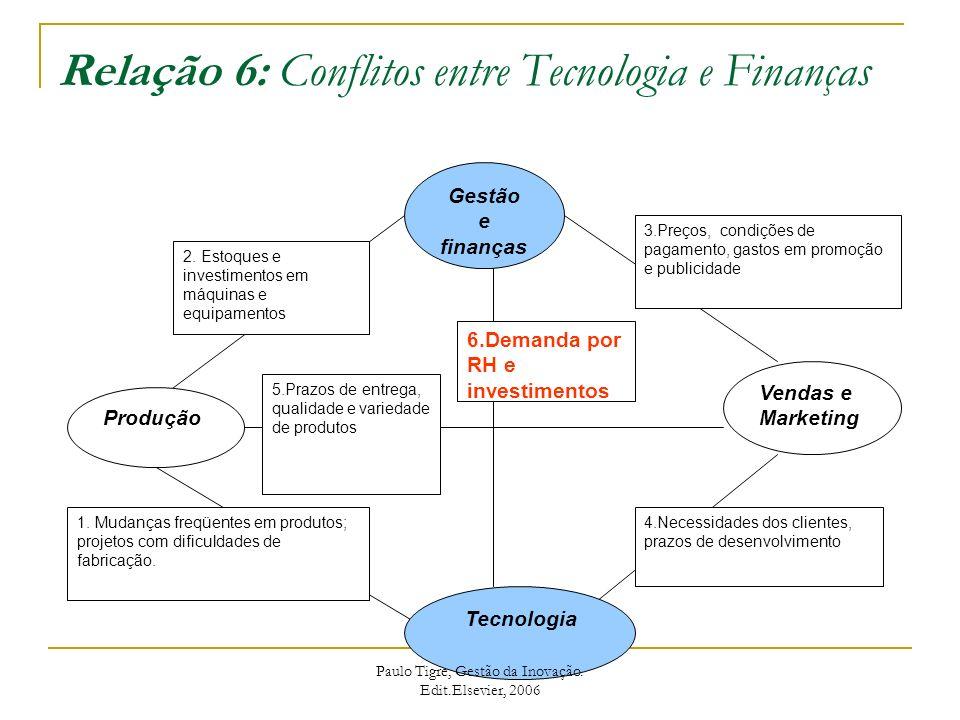 Relação 6: Conflitos entre Tecnologia e Finanças Gestão e finanças Produção Vendas e Marketing Tecnologia 3.Preços, condições de pagamento, gastos em