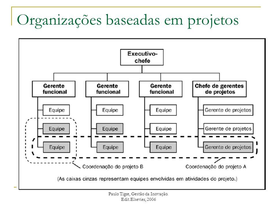 Organização por Processos Paulo Tigre, Gestão da Inovação. Edit.Elsevier, 2006
