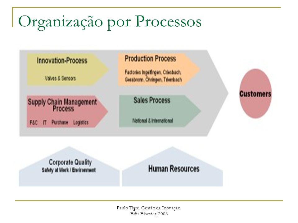 Recursos críticos em cada fase do ciclo de vida do produto Recurso/FaseEstágio do ciclo de vida do produto InicialCrescimentoMaduro Capacitação críticaTecnologia de produto Marketing, serviços, produtos e processos.