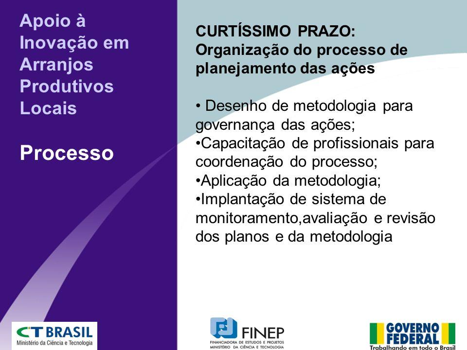 CURTÍSSIMO PRAZO: Organização do processo de planejamento das ações Desenho de metodologia para governança das ações; Capacitação de profissionais par