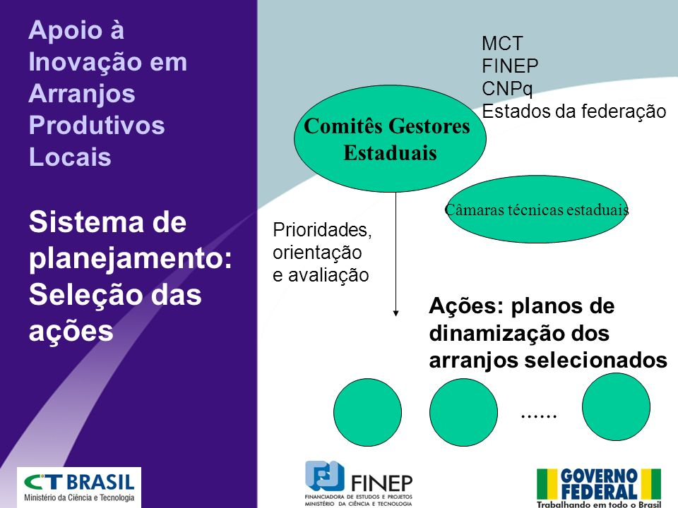 Apoio à Inovação em Arranjos Produtivos Locais Sistema de planejamento: Seleção das ações Comitês Gestores Estaduais MCT FINEP CNPq Estados da federação Prioridades, orientação e avaliação......