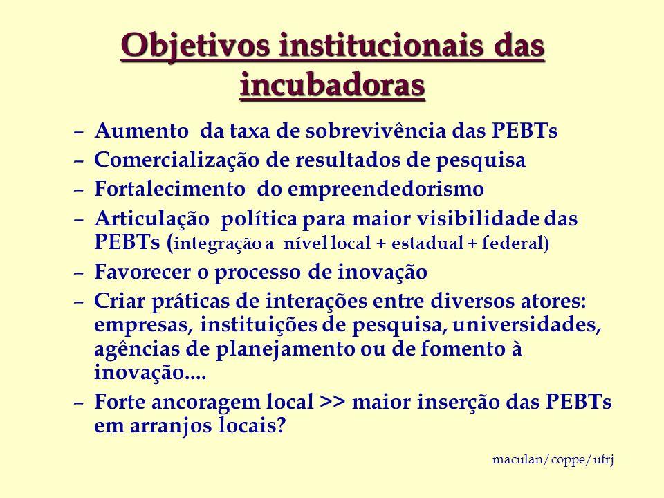 maculan/coppe/ufrj Objetivos institucionais das incubadoras – Aumento da taxa de sobrevivência das PEBTs – Comercialização de resultados de pesquisa –