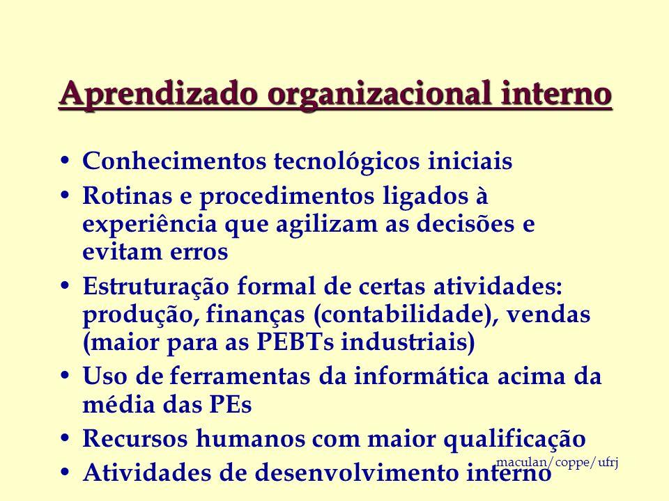 maculan/coppe/ufrj Aprendizado organizacional interno Conhecimentos tecnológicos iniciais Rotinas e procedimentos ligados à experiência que agilizam a