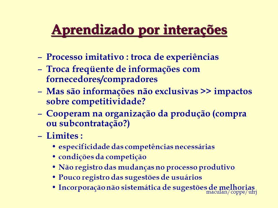 maculan/coppe/ufrj Aprendizado por interações – Processo imitativo : troca de experiências – Troca freqüente de informações com fornecedores/comprador