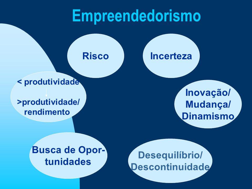 Empreendedorismo RiscoIncerteza Inovação/ Mudança/ Dinamismo Busca de Opor- tunidades Desequilíbrio/ Descontinuidade < produtividade >produtividade/ r