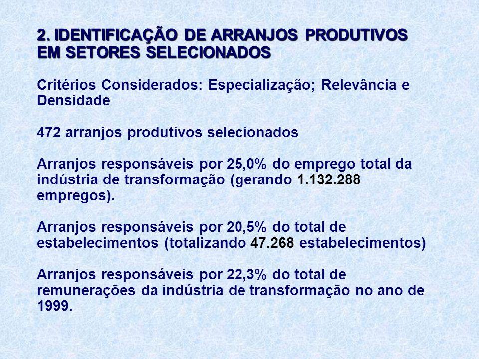2. IDENTIFICAÇÃO DE ARRANJOS PRODUTIVOS EM SETORES SELECIONADOS 2.