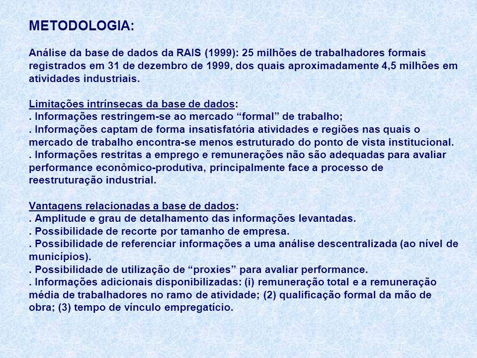 PROCEDIMENTOS METODOLÓGICOS: Recorte setorial: análise ao nível da divisão na classificação CNAE (23 setores da indústria de transformação).