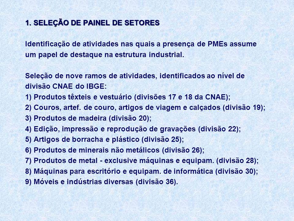 1. SELEÇÃO DE PAINEL DE SETORES 1.