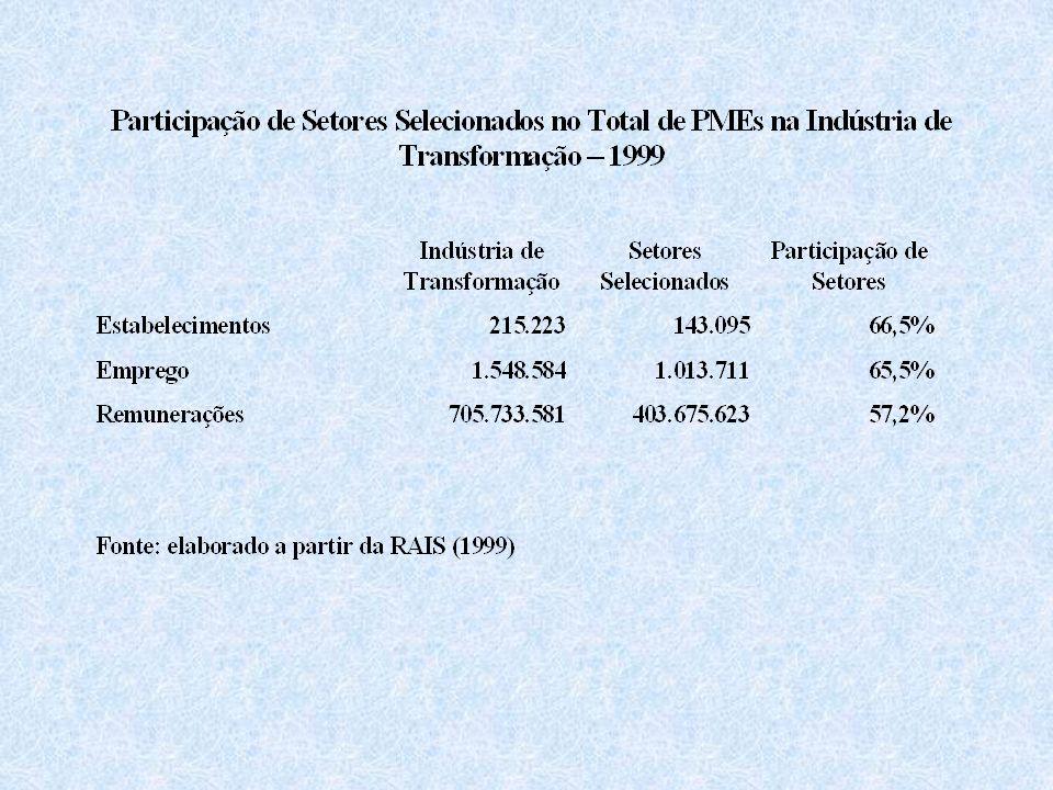 TENDÊNCIAS GERAIS Na maioria dos arranjos, a faixa de participação de PMEs localiza-se entre 25% e-50% do emprego total.