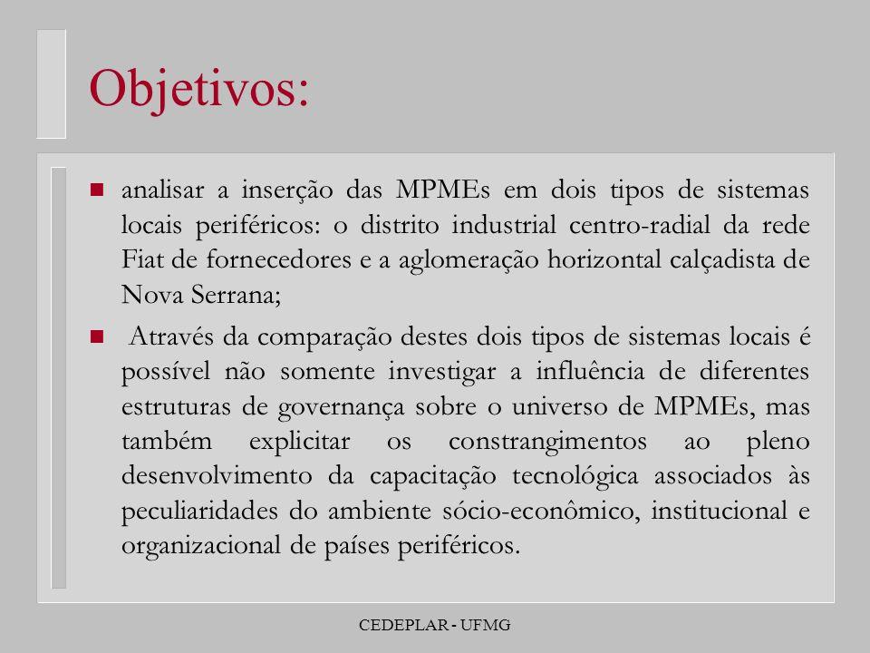 CEDEPLAR - UFMG Objetivos: n analisar a inserção das MPMEs em dois tipos de sistemas locais periféricos: o distrito industrial centro-radial da rede F