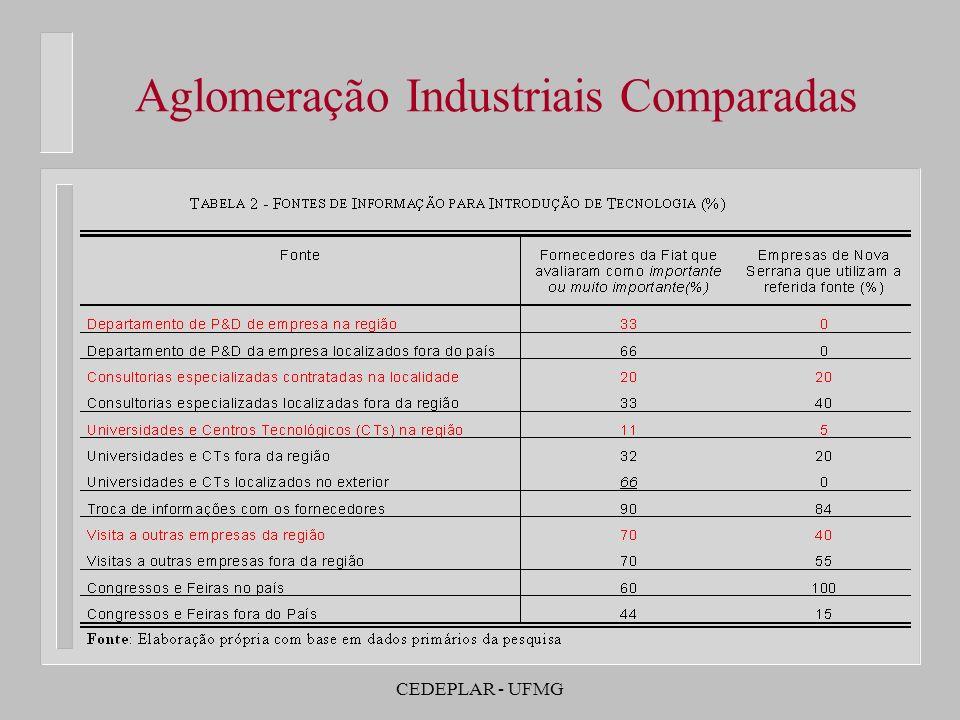CEDEPLAR - UFMG Aglomeração Industriais Comparadas