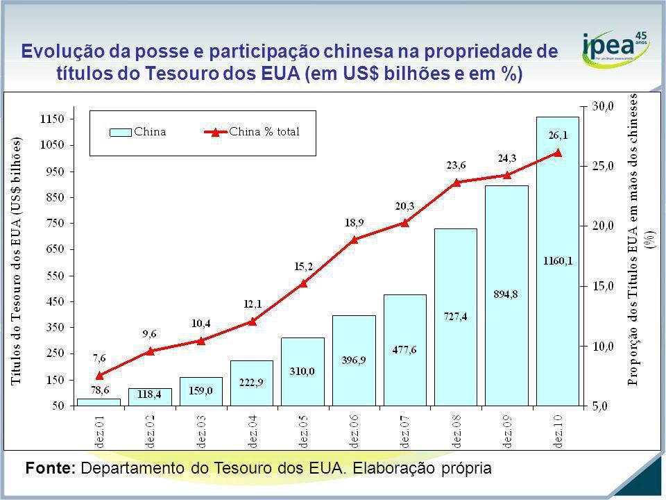 Evolução da posse e participação chinesa na propriedade de títulos do Tesouro dos EUA (em US$ bilhões e em %) Fonte: Departamento do Tesouro dos EUA.