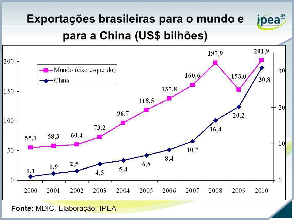 Exportações brasileiras para o mundo e para a China (US$ bilhões) Fonte: MDIC. Elaboração: IPEA