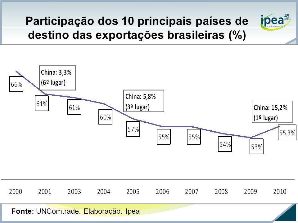 Participação dos 10 principais países de destino das exportações brasileiras (%) Fonte: UNComtrade. Elaboração: Ipea