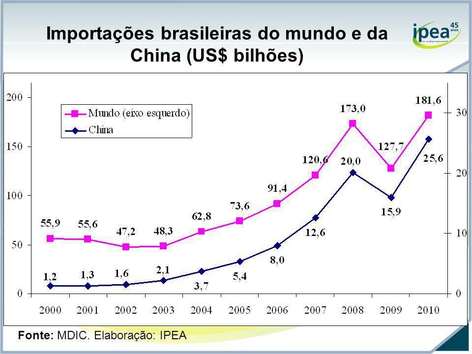 Importações brasileiras do mundo e da China (US$ bilhões) Fonte: MDIC. Elaboração: IPEA