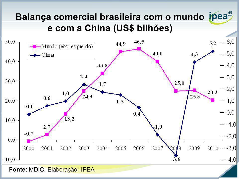 Balança comercial brasileira com o mundo e com a China (US$ bilhões) Fonte: MDIC. Elaboração: IPEA