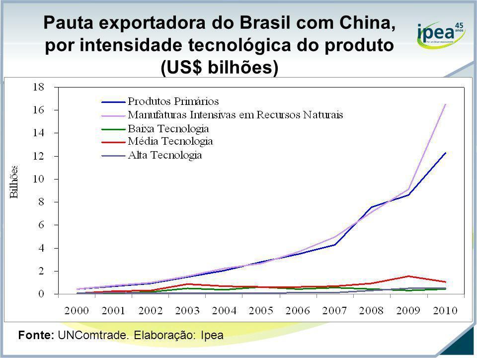 Pauta exportadora do Brasil com China, por intensidade tecnológica do produto (US$ bilhões) Fonte: UNComtrade. Elaboração: Ipea
