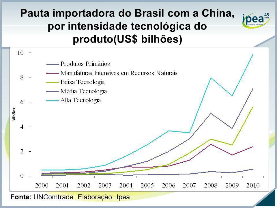 Pauta importadora do Brasil com a China, por intensidade tecnológica do produto(US$ bilhões) Fonte: UNComtrade. Elaboração: Ipea
