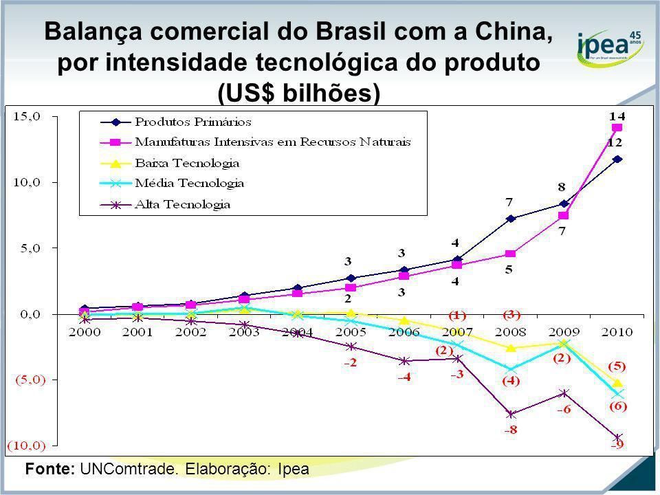 Balança comercial do Brasil com a China, por intensidade tecnológica do produto (US$ bilhões) Fonte: UNComtrade. Elaboração: Ipea