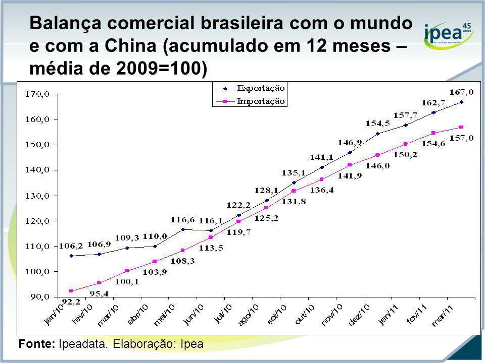Balança comercial brasileira com o mundo e com a China (acumulado em 12 meses – média de 2009=100) Fonte: Ipeadata. Elaboração: Ipea