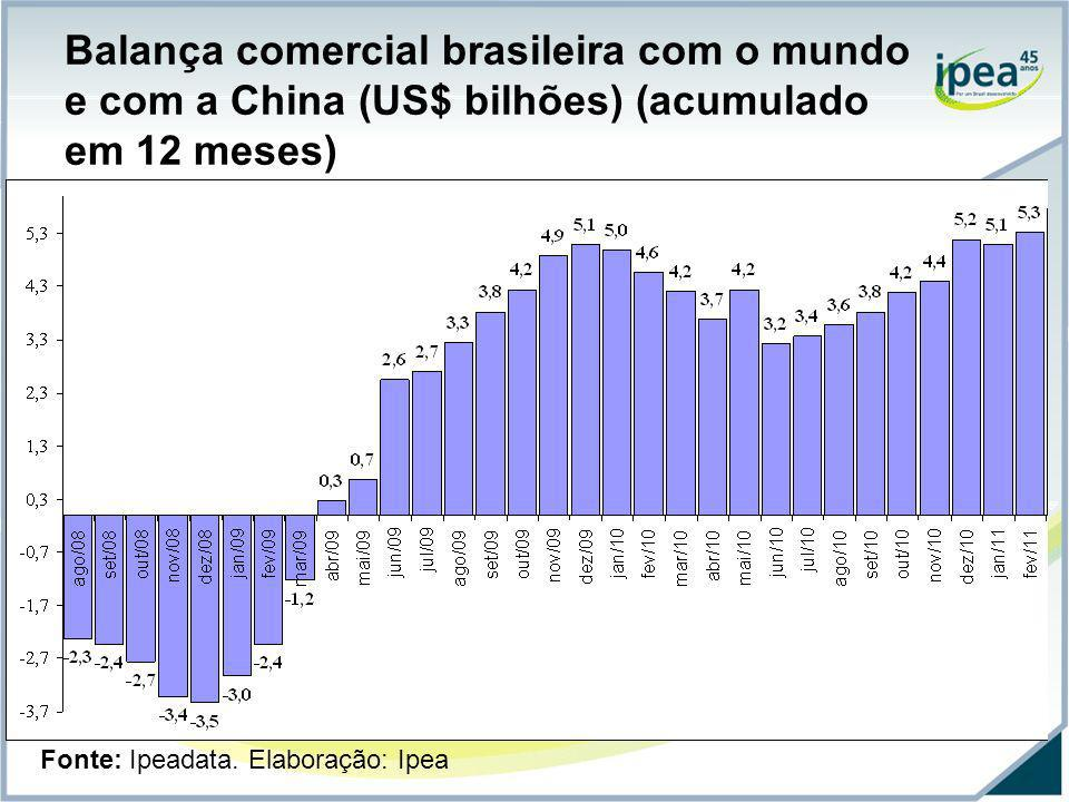 Balança comercial brasileira com o mundo e com a China (US$ bilhões) (acumulado em 12 meses) Fonte: Ipeadata. Elaboração: Ipea