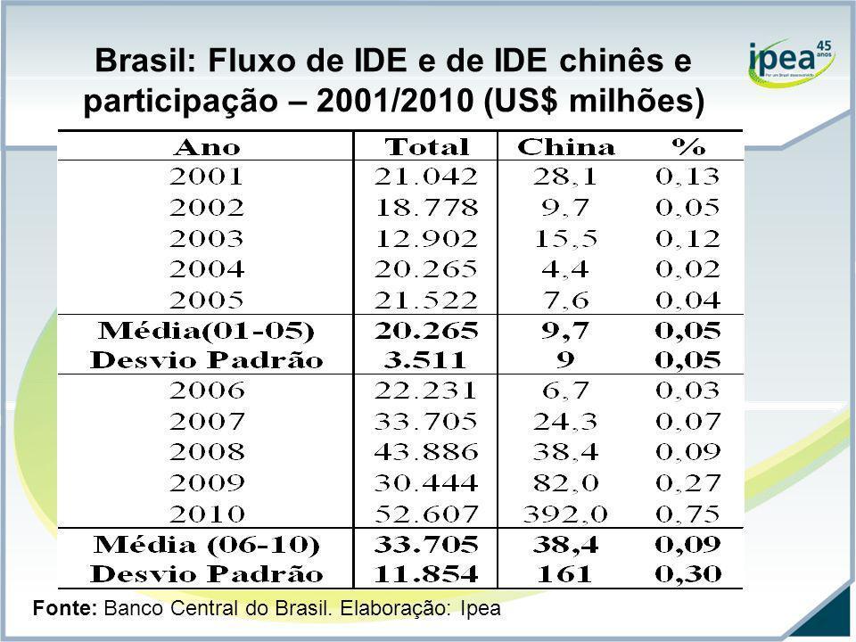 Brasil: Fluxo de IDE e de IDE chinês e participação – 2001/2010 (US$ milhões) Fonte: Banco Central do Brasil. Elaboração: Ipea