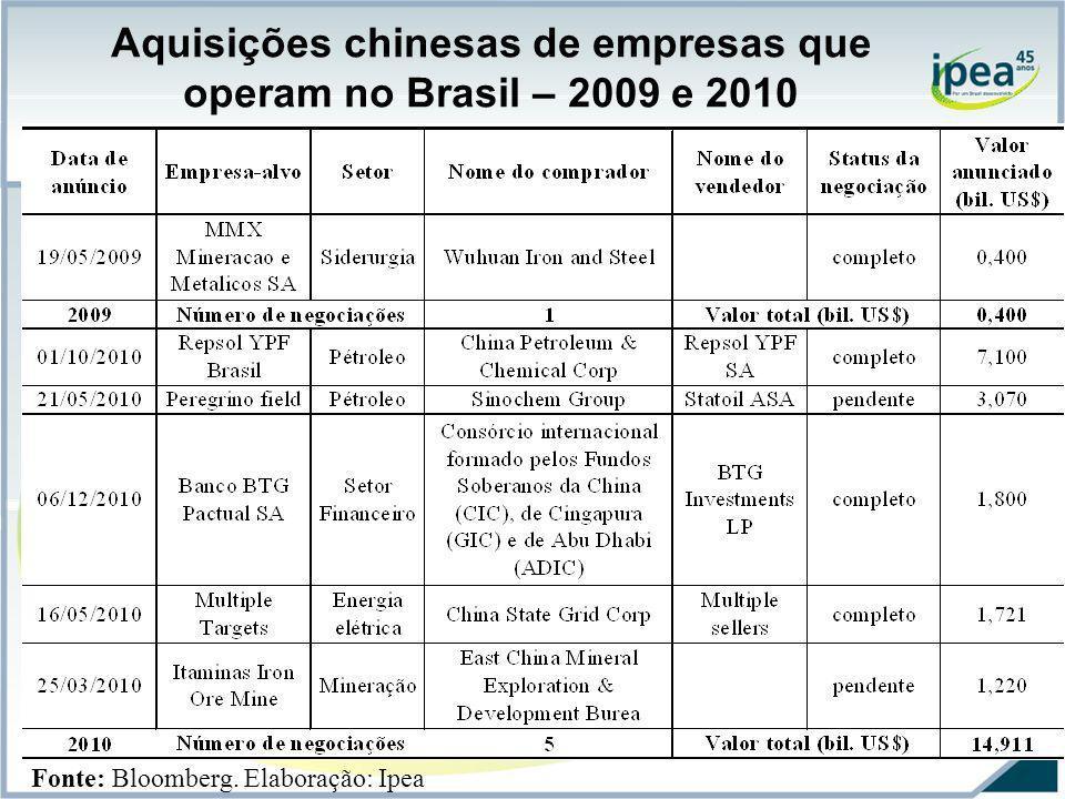 Aquisições chinesas de empresas que operam no Brasil – 2009 e 2010 Fonte: Bloomberg. Elaboração: Ipea