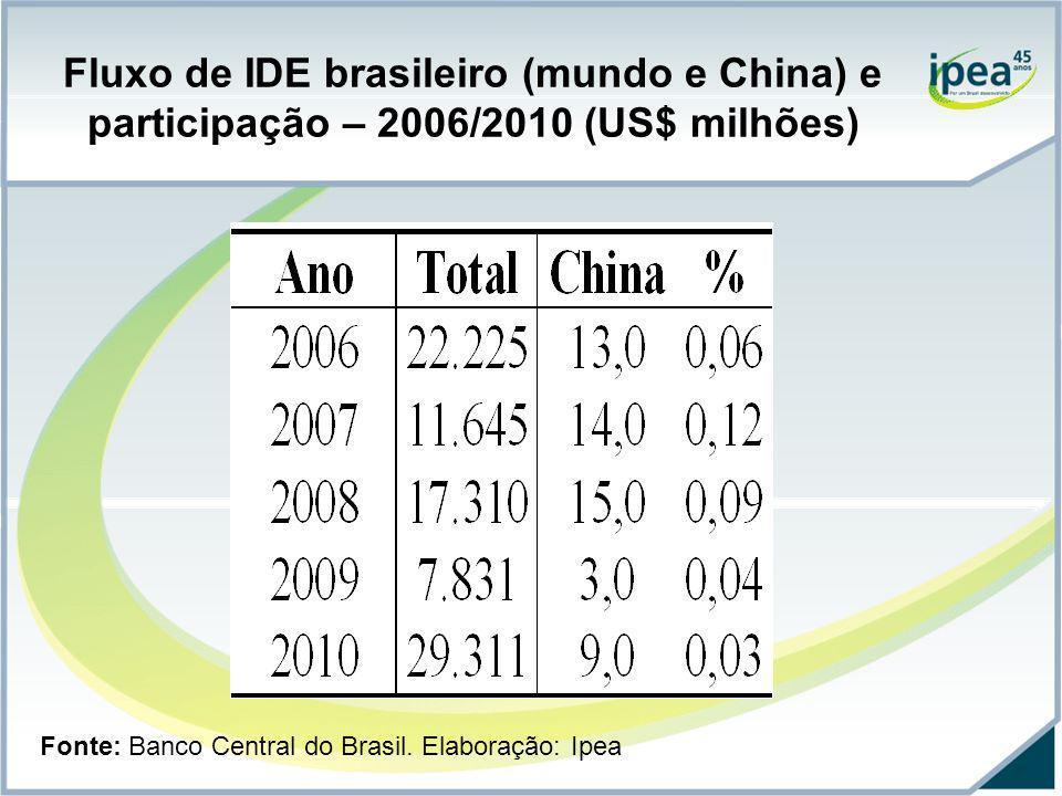 Fluxo de IDE brasileiro (mundo e China) e participação – 2006/2010 (US$ milhões) Fonte: Banco Central do Brasil. Elaboração: Ipea