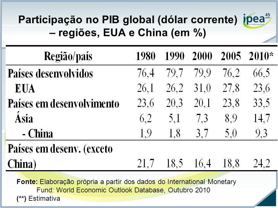 Participação no PIB global (dólar corrente) – regiões, EUA e China (em %) Fonte: Elaboração própria a partir dos dados do International Monetary Fund: