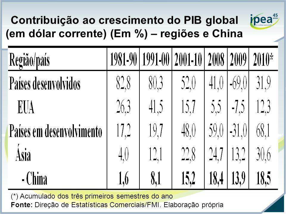 Contribuição ao crescimento do PIB global (em dólar corrente) (Em %) – regiões e China (*) Acumulado dos três primeiros semestres do ano Fonte: Direçã